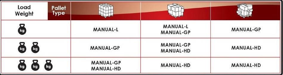 Fiber Film Manual Product Selection per Load Weight & Pallet Type