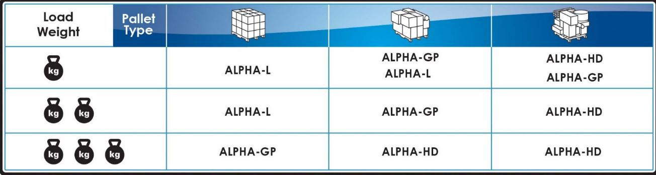 Fiber Film Alpha Selection per Load Weight & Pallet Type