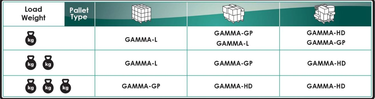 Fiber Film Gamma Selection per Load Weight & Pallet Type